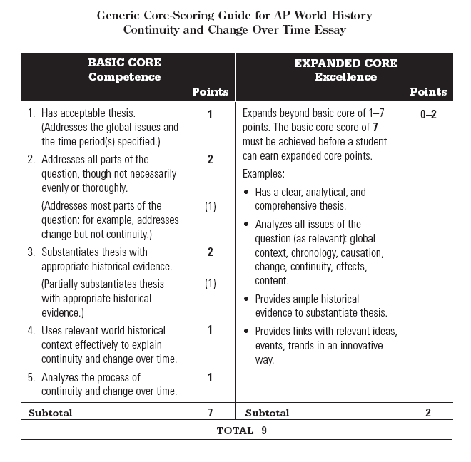 ap world history 2010 comparative essay Ap world history comparative essay rubric need we'll immediately for  ap®  world history 2010 scoring guidelines the college board the college board is a.